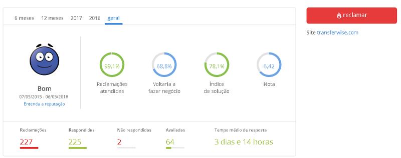 TransferWise reclame Aqui